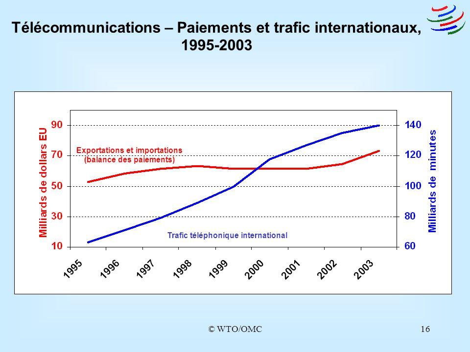 © WTO/OMC16 Télécommunications – Paiements et trafic internationaux, 1995-2003 Exportations et importations (balance des paiements) Trafic téléphoniqu
