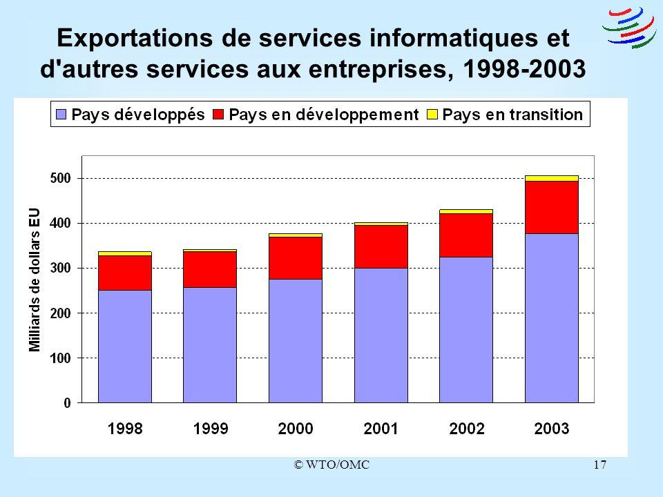 © WTO/OMC17 Exportations de services informatiques et d'autres services aux entreprises, 1998-2003