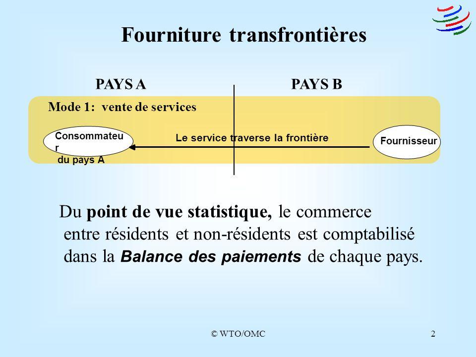 © WTO/OMC2 Fourniture transfrontières PAYS APAYS B Mode 1: vente de services Consommateu r du pays A Fournisseur Le service traverse la frontière Du p