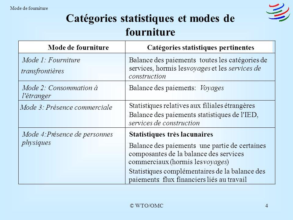 © WTO/OMC4 Catégories statistiques et modes de fourniture Mode de fourniture Modede fourniture Catégories statistiques pertinentes Mode 1: Fourniture