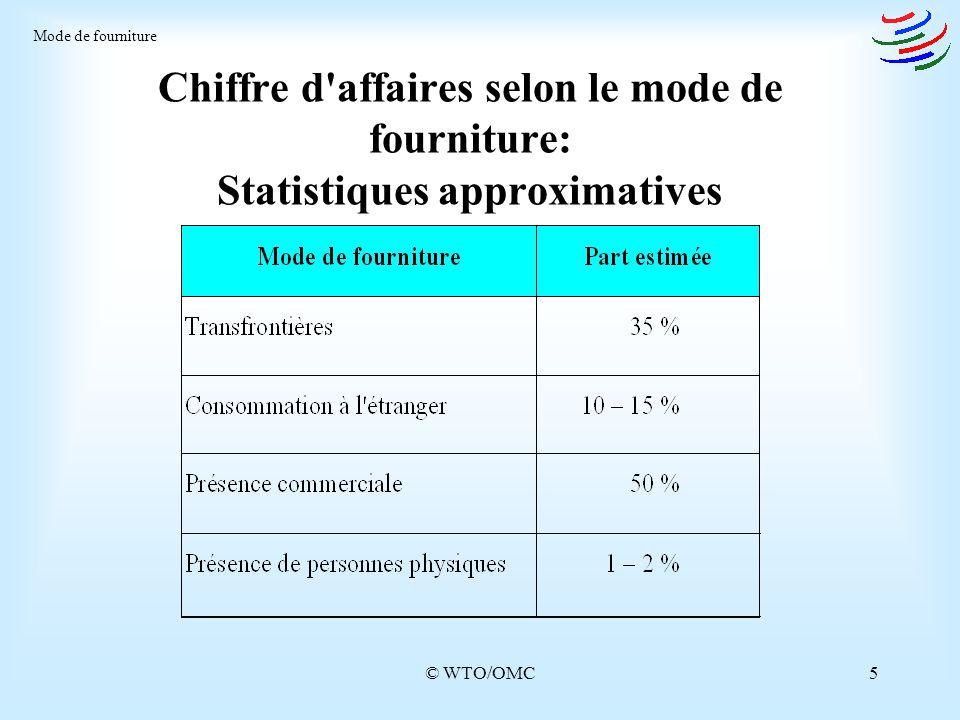 © WTO/OMC5 Chiffre d'affaires selon le mode de fourniture: Statistiques approximatives Mode de fourniture