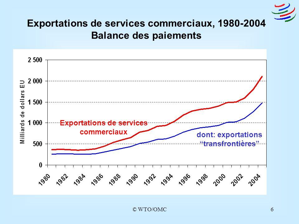 """© WTO/OMC6 Exportations de services commerciaux dont: exportations """"transfrontières"""" Exportations de services commerciaux, 1980-2004 Balance des paiem"""