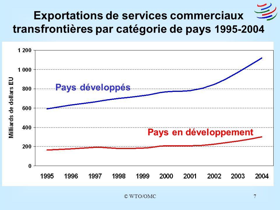 © WTO/OMC8 Exportations de services commerciaux des PMA 1995-2004 Exportations de services commerciaux dont exportations transfrontières
