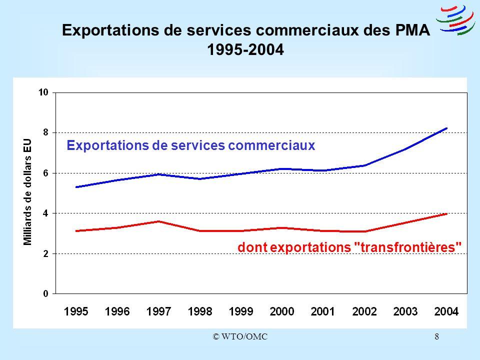 © WTO/OMC9 Croissance des exportations de services commerciaux transfrontières par catégorie de pays 1995-2004 ( en%) 8,3 7,4 0,0 2,0 4,0 6,0 8,0 10,0 12,0 Pays développésPays en développement Pays en transition (1997-2004) PMA pourcentage Monde