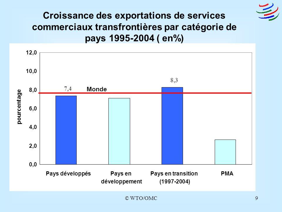 © WTO/OMC10 Croissance des exportations de services commerciaux transfrontières par catégorie de pays 1995-2004 et 2000-2004 (%) 2000-2004 1995-2000 5,3 1,0 -2,5 5,4 -3,0 -2,0 -1,0 0,0 1,0 2,0 3,0 4,0 5,0 6,0 7,0 8,0 Pays développésPays en développement Pays en transition (1997-2004) PMA pourcentage Monde 0,0 2,0 4,0 6,0 8,0 10,0 12,0 14,0 16,0 18,0 Pays développésPays en développement Pays en t ransition (1997-2004) PMA pourcentage Monde 9,8 9,4 17,7 4,7