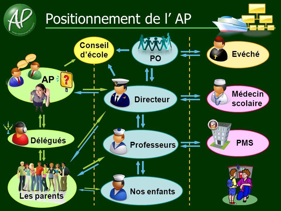 Positionnement de l' AP Directeur Professeurs Nos enfants Les parents AP PO Délégués Conseil d'école Médecin scolaire PMS Evéché