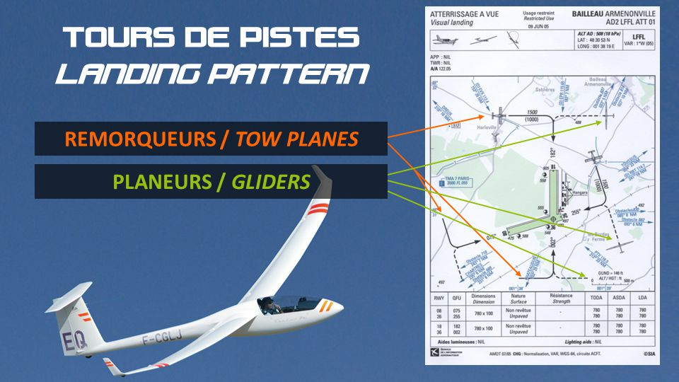 TOURS DE PISTES LANDING PATTERN REMORQUEURS / TOW PLANES PLANEURS / GLIDERS