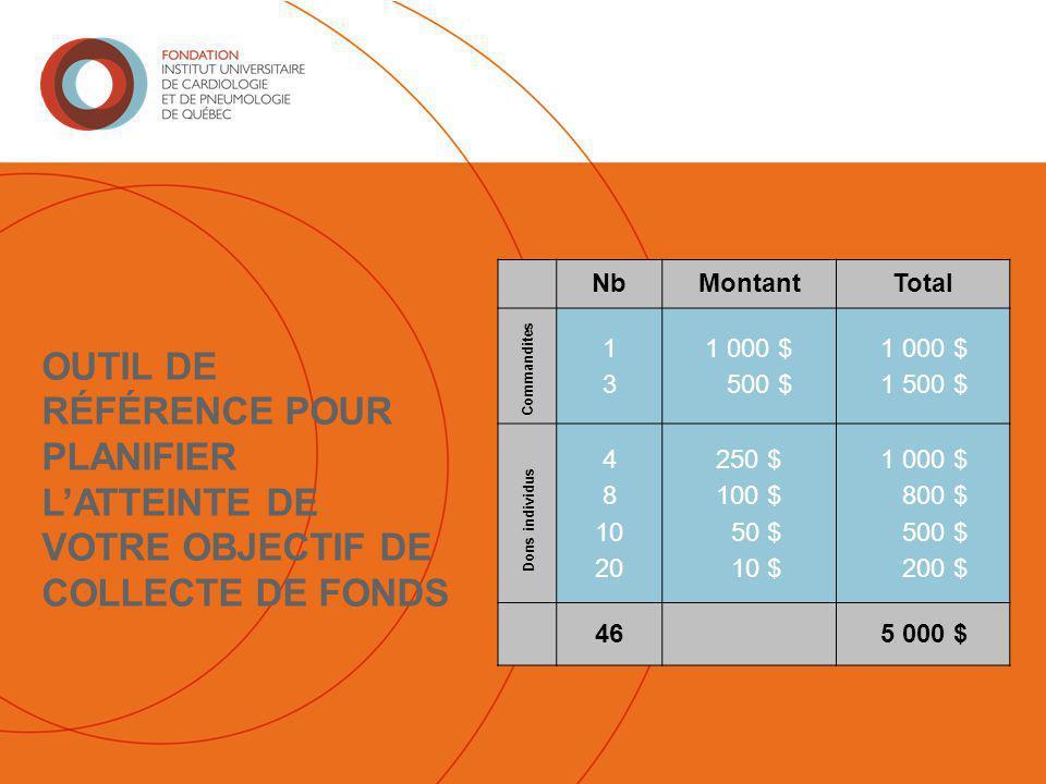 OUTIL DE RÉFÉRENCE POUR PLANIFIER L'ATTEINTE DE VOTRE OBJECTIF DE COLLECTE DE FONDS NbMontantTotal 1313 1 000 $ 500 $ 1 000 $ 1 500 $ 4 8 10 20 250 $