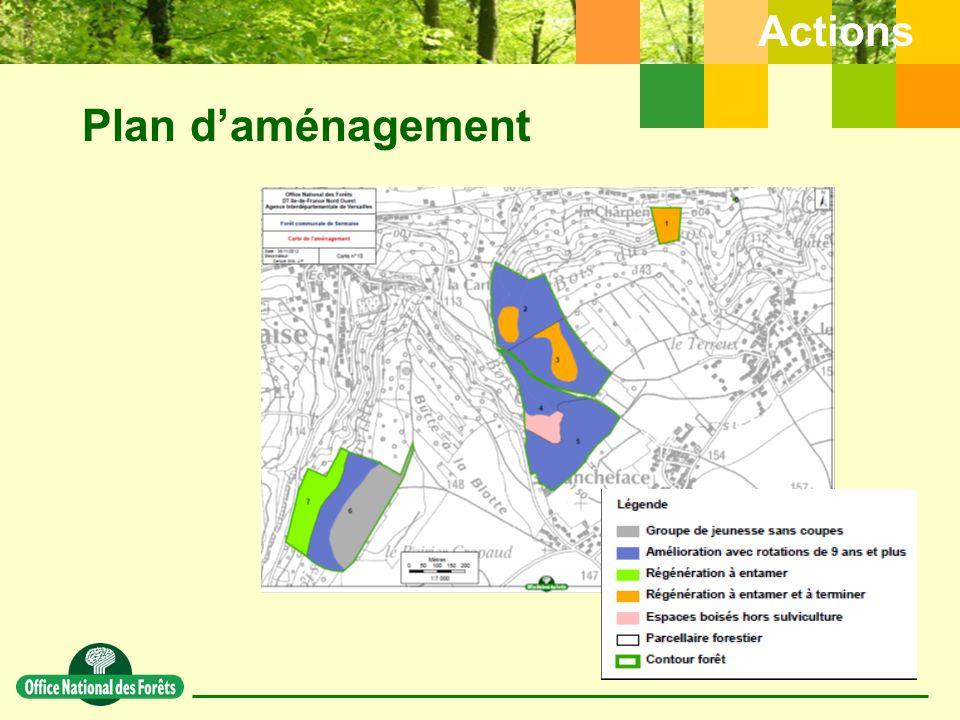 Plan d'aménagement Actions