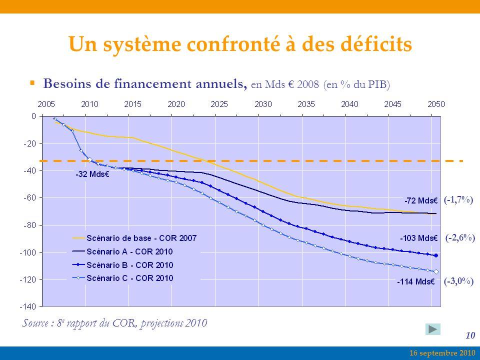 16 septembre 2010 10  Besoins de financement annuels, en Mds € 2008 (en % du PIB) Un système confronté à des déficits Source : 8 e rapport du COR, projections 2010 (-1,7%) (-2,6%) (-3,0%)