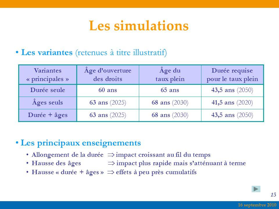 16 septembre 2010 15 Les simulations Les principaux enseignements Allongement de la durée  impact croissant au fil du temps Hausse des âges  impact