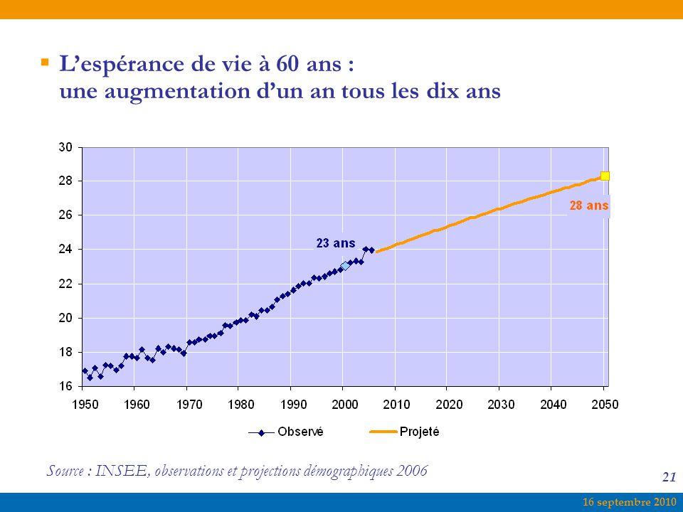 16 septembre 2010 21  L'espérance de vie à 60 ans : une augmentation d'un an tous les dix ans Source : INSEE, observations et projections démographiq