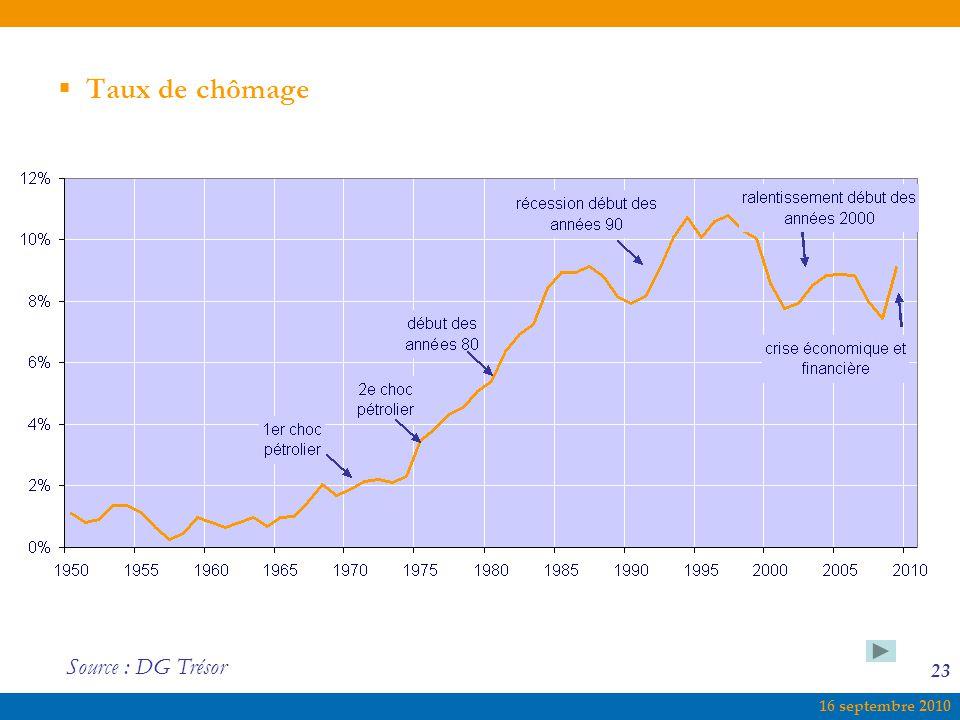 16 septembre 2010 23  Taux de chômage Source : DG Trésor