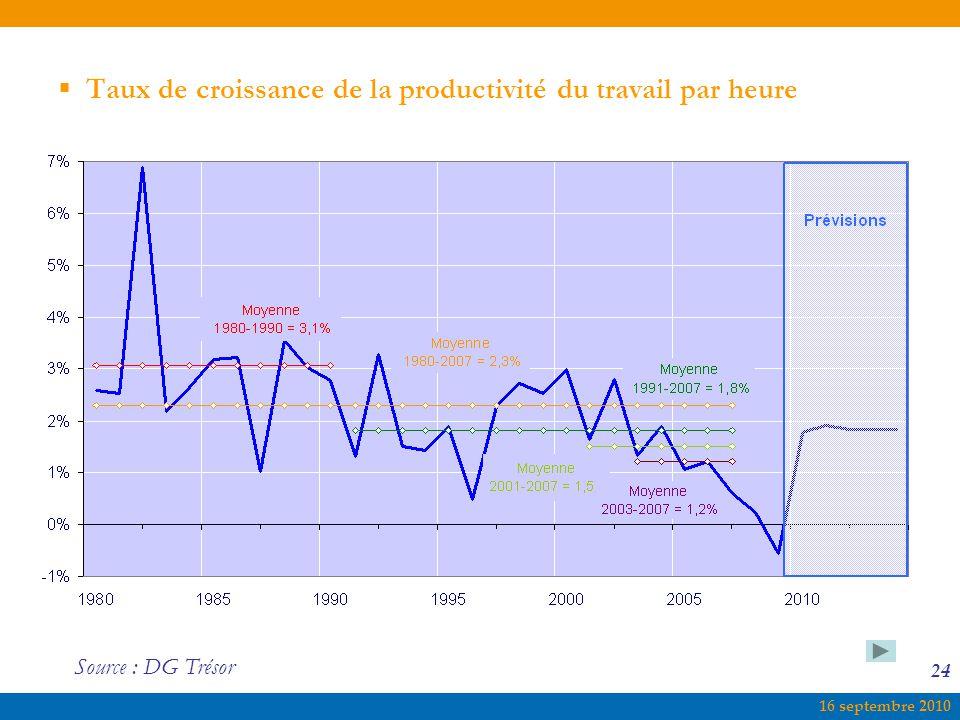 16 septembre 2010 24  Taux de croissance de la productivité du travail par heure Source : DG Trésor