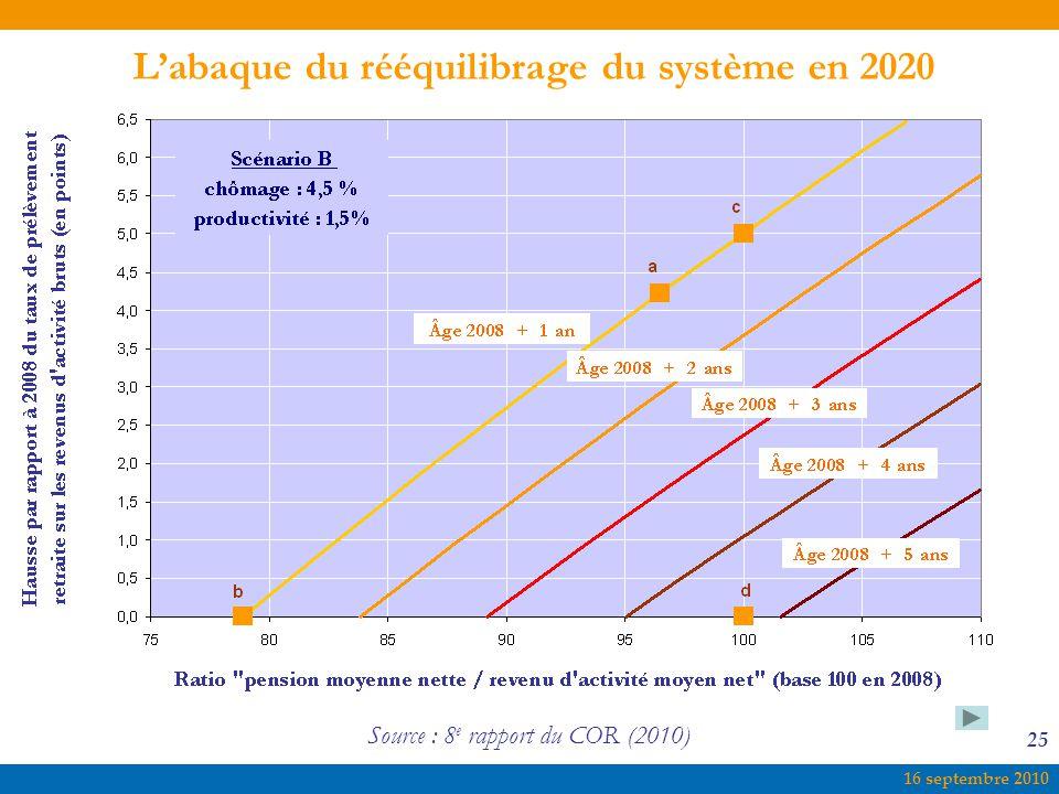 16 septembre 2010 25 Source : 8 e rapport du COR (2010) L'abaque du rééquilibrage du système en 2020