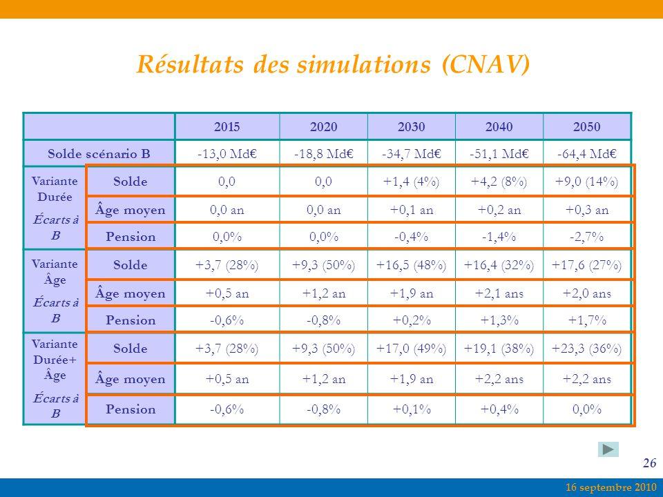 16 septembre 2010 26 Résultats des simulations (CNAV) 20152020203020402050 Solde scénario B-13,0 Md€-18,8 Md€-34,7 Md€-51,1 Md€-64,4 Md€ Variante Durée Écarts à B Solde0,0 +1,4 (4%)+4,2 (8%)+9,0 (14%) Âge moyen0,0 an +0,1 an+0,2 an+0,3 an Pension0,0% -0,4%-1,4%-2,7% Variante Âge Écarts à B Solde+3,7 (28%)+9,3 (50%)+16,5 (48%)+16,4 (32%)+17,6 (27%) Âge moyen+0,5 an+1,2 an+1,9 an+2,1 ans+2,0 ans Pension-0,6%-0,8%+0,2%+1,3%+1,7% Variante Durée+ Âge Écarts à B Solde+3,7 (28%)+9,3 (50%)+17,0 (49%)+19,1 (38%)+23,3 (36%) Âge moyen+0,5 an+1,2 an+1,9 an+2,2 ans Pension-0,6%-0,8%+0,1%+0,4%0,0%