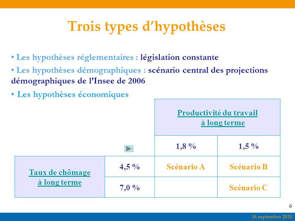 16 septembre 2010 6 Trois types d'hypothèses Les hypothèses réglementaires : législation constante Les hypothèses démographiques : scénario central de
