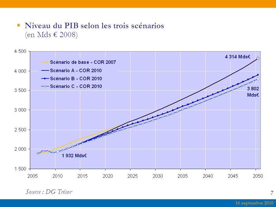 16 septembre 2010 7  Niveau du PIB selon les trois scénarios (en Mds € 2008) Source : DG Trésor