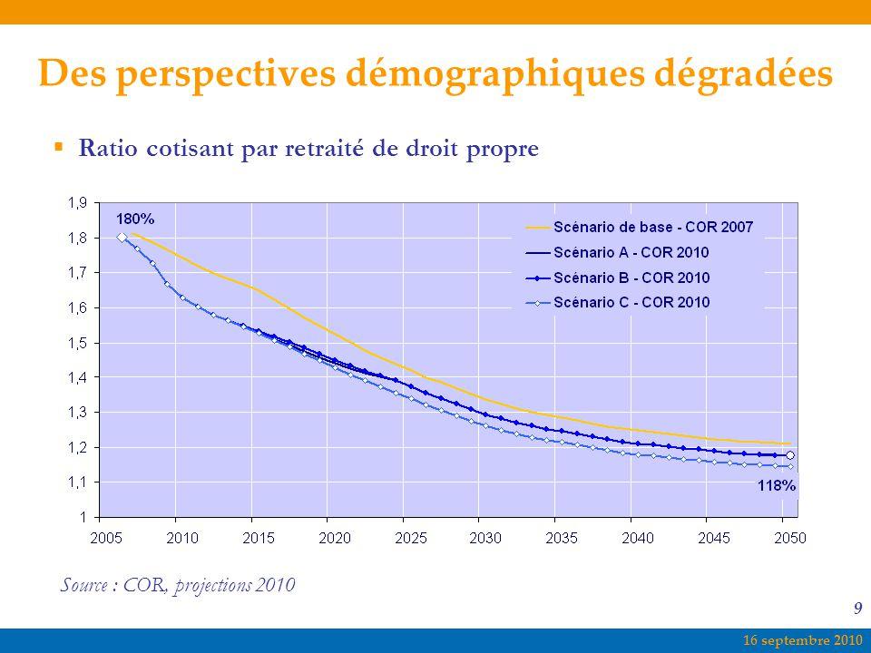 16 septembre 2010 9  Ratio cotisant par retraité de droit propre Source : COR, projections 2010 Des perspectives démographiques dégradées