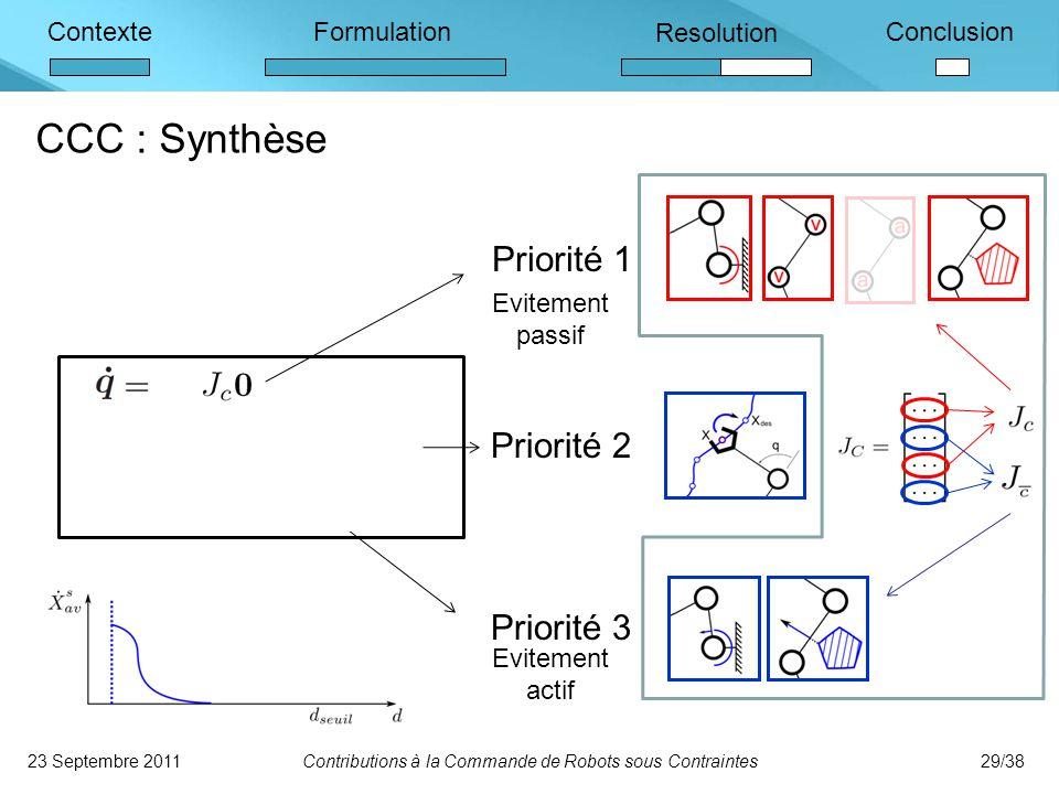 ContexteFormulation Resolution Conclusion CCC : Synthèse 23 Septembre 2011Contributions à la Commande de Robots sous Contraintes29/38 Priorité 1 Priorité 2 Priorité 3 Evitement passif Evitement actif