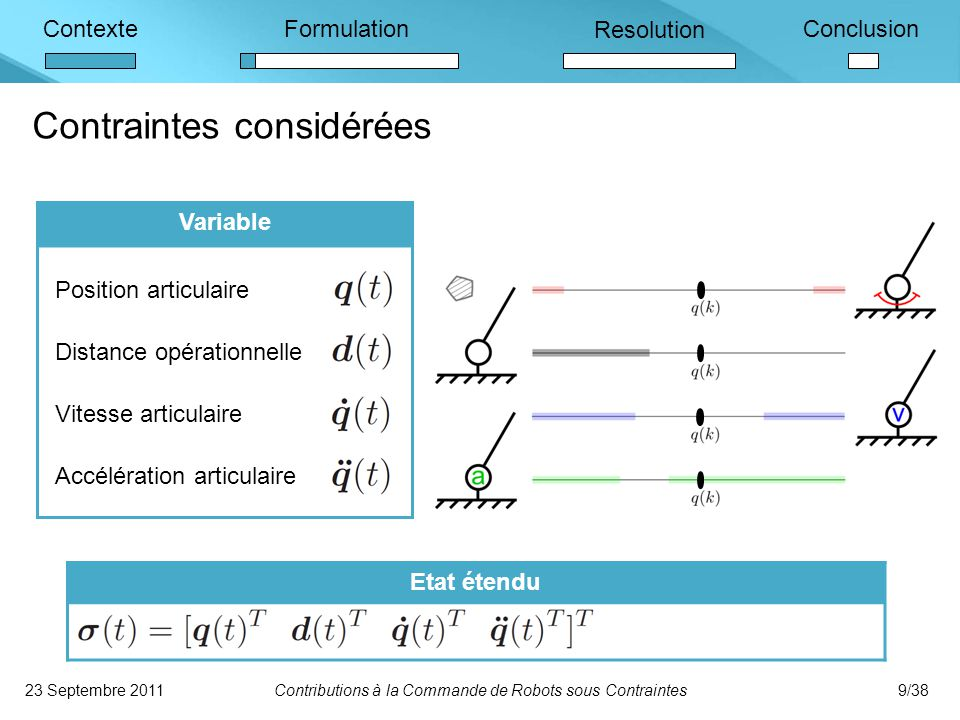 ContexteFormulation Resolution Conclusion Contraintes considérées 23 Septembre 2011Contributions à la Commande de Robots sous Contraintes9/38 Etat étendu Variable Position articulaire Distance opérationnelle Vitesse articulaire Accélération articulaire