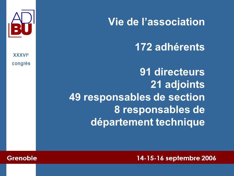 Grenoble 14-15-16 septembre 2006 XXXVI è congrès Vie de l'association 172 adhérents 91 directeurs 21 adjoints 49 responsables de section 8 responsable