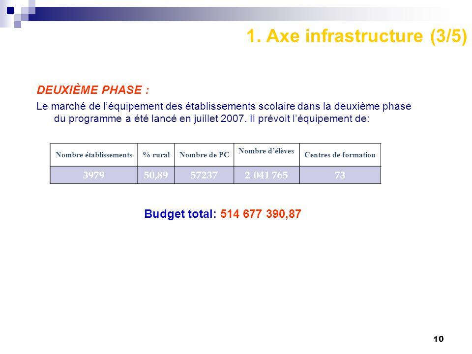 10 1. Axe infrastructure (3/5) DEUXIÈME PHASE : Le marché de l'équipement des établissements scolaire dans la deuxième phase du programme a été lancé