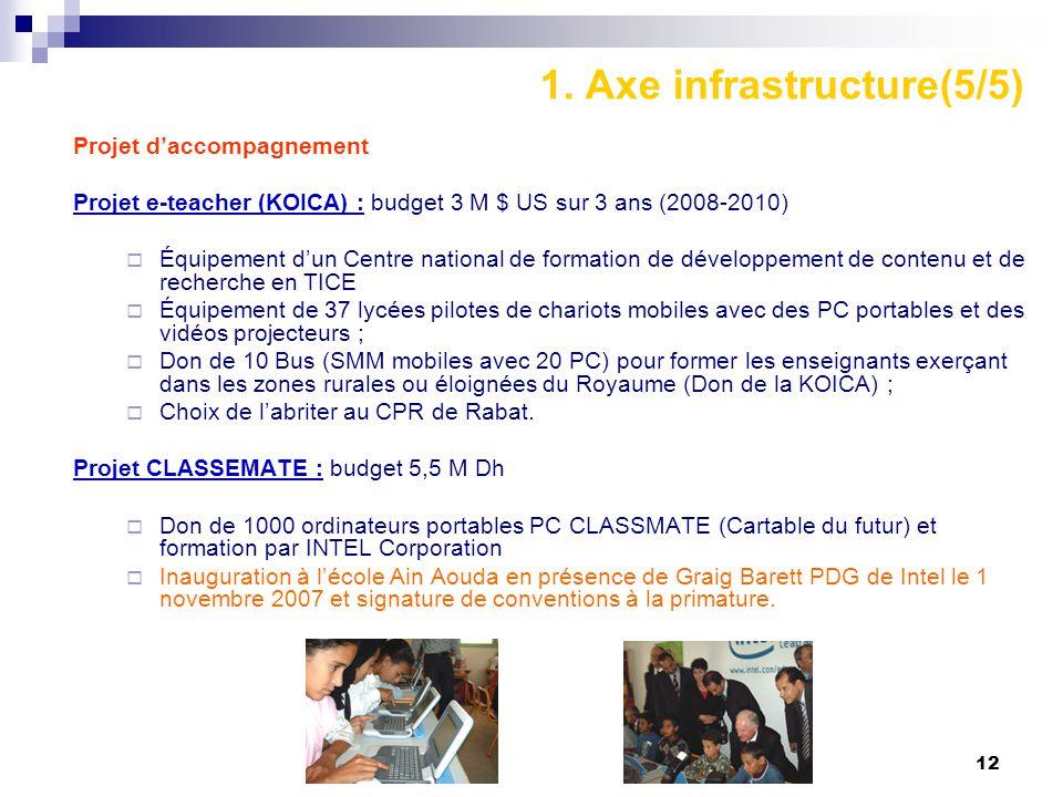 12 1. Axe infrastructure(5/5) Projet d'accompagnement Projet e-teacher (KOICA) : budget 3 M $ US sur 3 ans (2008-2010)  Équipement d'un Centre nation