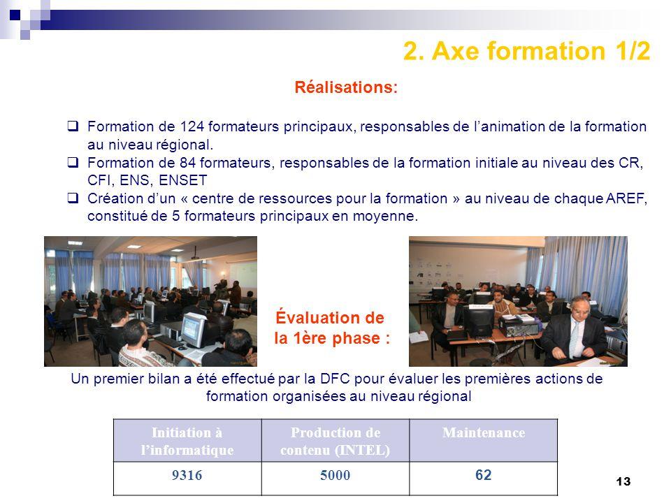 13 2. Axe formation 1/2 Réalisations:  Formation de 124 formateurs principaux, responsables de l'animation de la formation au niveau régional.  Form