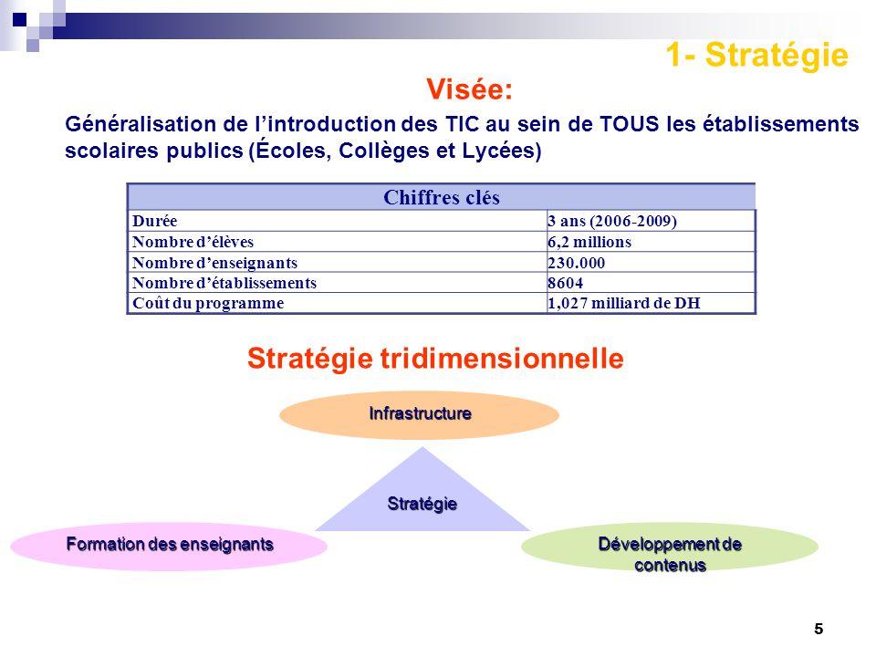 5 Visée: Généralisation de l'introduction des TIC au sein de TOUS les établissements scolaires publics (Écoles, Collèges et Lycées) Stratégie Formation des enseignants Infrastructure Développement de contenus Chiffres clés Durée3 ans (2006-2009) Nombre d'élèves6,2 millions Nombre d'enseignants230.000 Nombre d'établissements8604 Coût du programme1,027 milliard de DH Stratégie tridimensionnelle 1- Stratégie