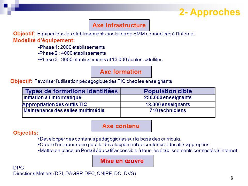 6 Objectif: Équiper tous les établissements scolaires de SMM connectées à l'Internet Modalité d'équipement: - Phase 1: 2000 établissements -Phase 2 :