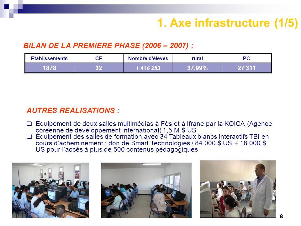 8 1. Axe infrastructure (1/5) BILAN DE LA PREMIERE PHASE (2006 – 2007) : ÉtablissementsCFNombre d'élèvesruralPC 1878321 416 28337,99%27 311 AUTRES REA
