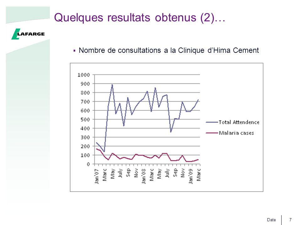 Date7 Quelques resultats obtenus (2)…  Nombre de consultations a la Clinique d'Hima Cement