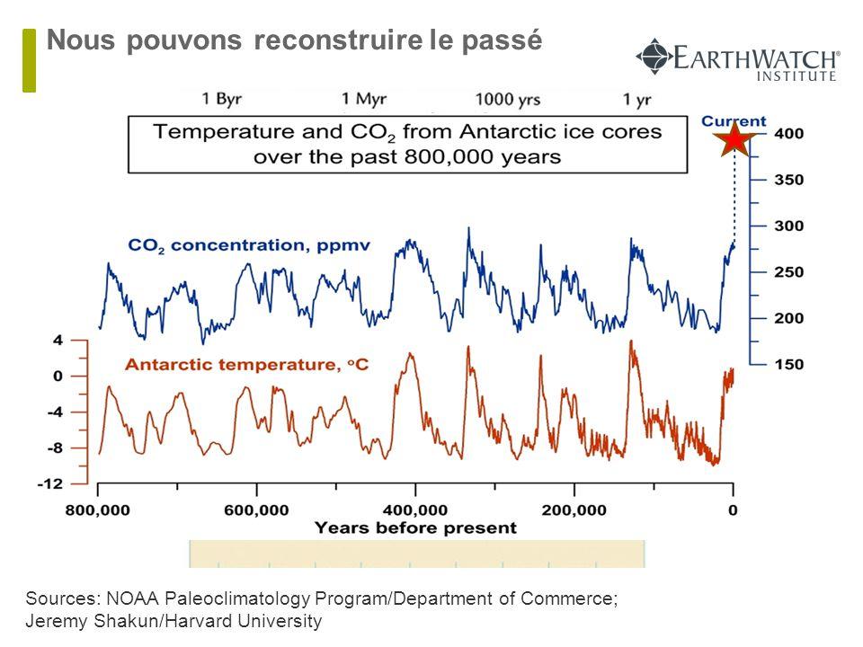 Nous pouvons reconstruire le passé Sources: NOAA Paleoclimatology Program/Department of Commerce; Jeremy Shakun/Harvard University