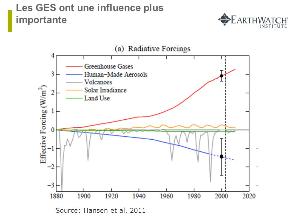 Les impacts humain ont plus d'influence que les impacts naturelle Source: skepticalscience.com GHG Volcanic ENSO Natural (Total) Human (Total) Solar SO2