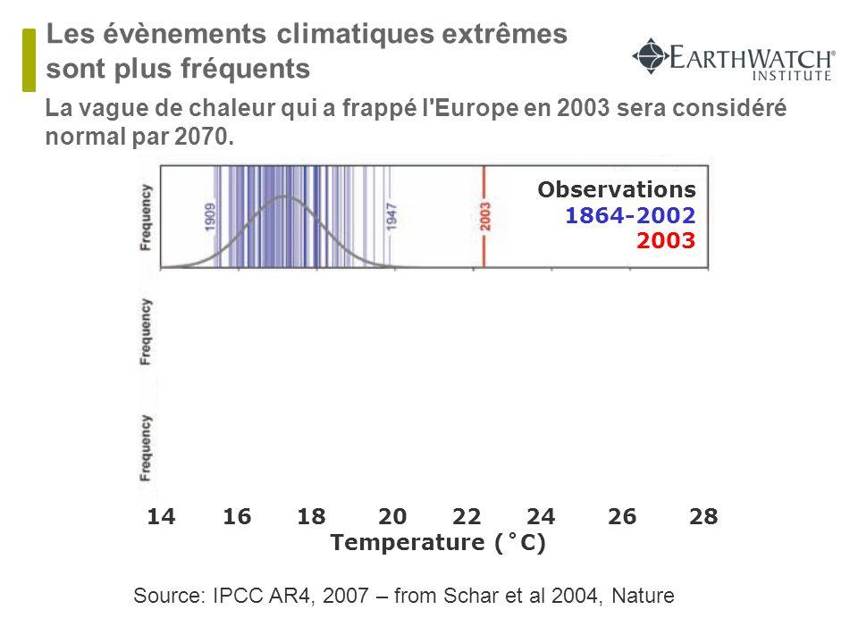 Observations 1864-2002 2003 Climate Simulation Present 1961-1990 Climate Simulation Future 2071-2100 14 16 18 20 22 24 26 28 Temperature (˚C)  La vag