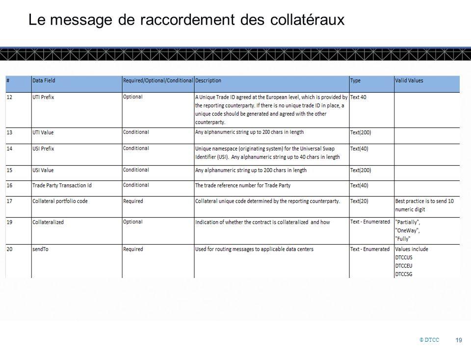 © DTCC 19 Le message de raccordement des collatéraux