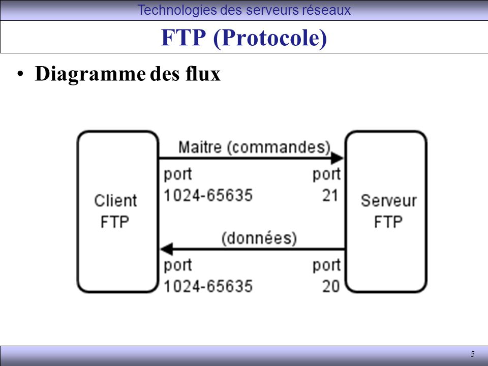 5 FTP (Protocole) Diagramme des flux Technologies des serveurs réseaux