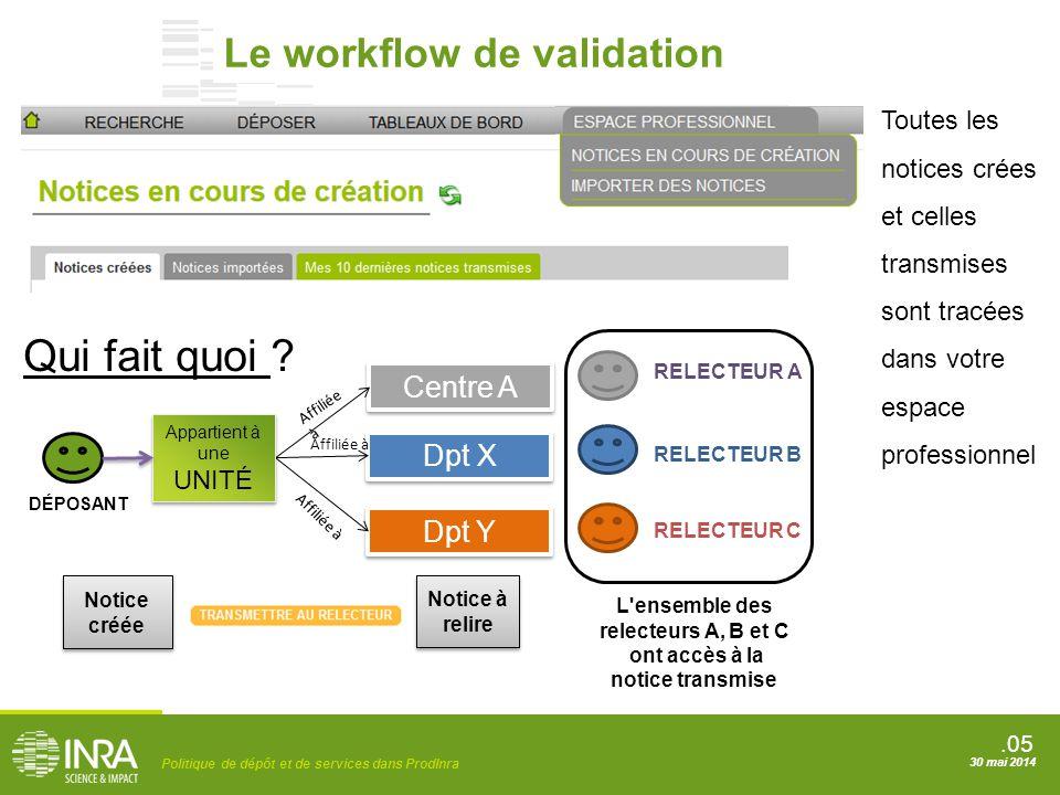 .05 Politique de dépôt et de services dans ProdInra 30 mai 2014 Le workflow de validation Centre A Dpt X Dpt Y Notice créée Notice créée RELECTEUR A D