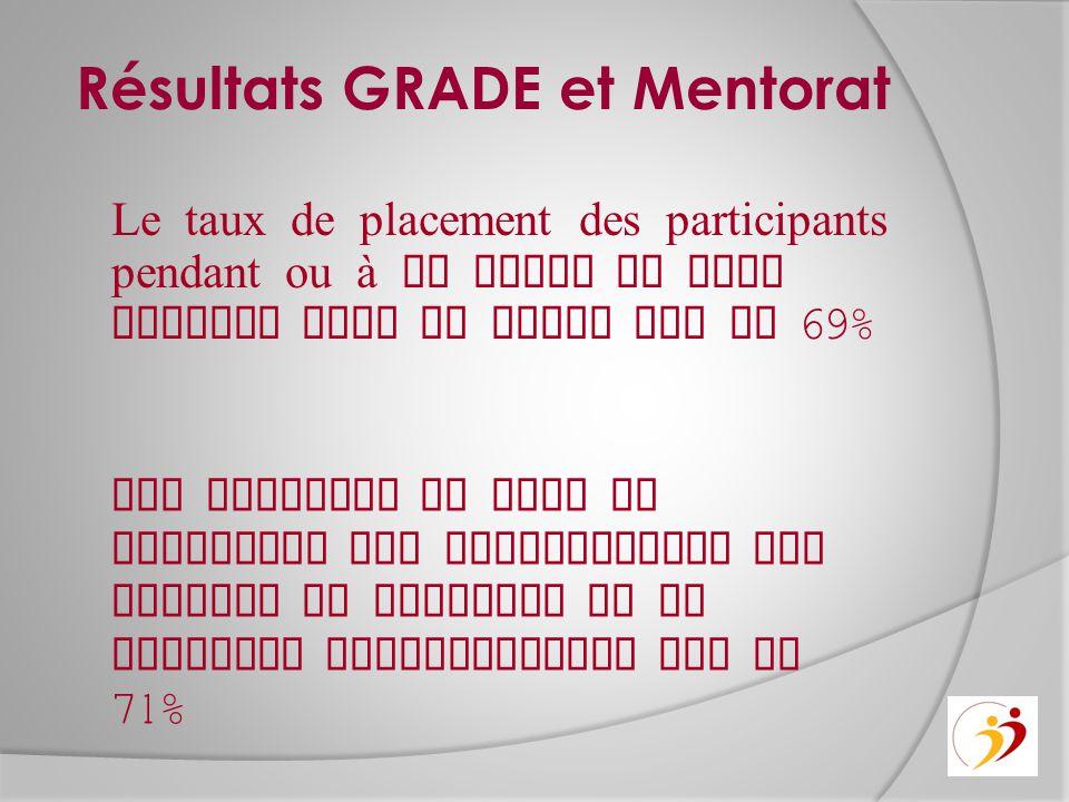 Résultats GRADE et Mentorat Le taux de placement des participants pendant ou à la suite de leur passage dans le GRADE est de 69% Par ailleurs le taux de placement des participants aux projets de mentorat et de jumelage professionnel est de 71%