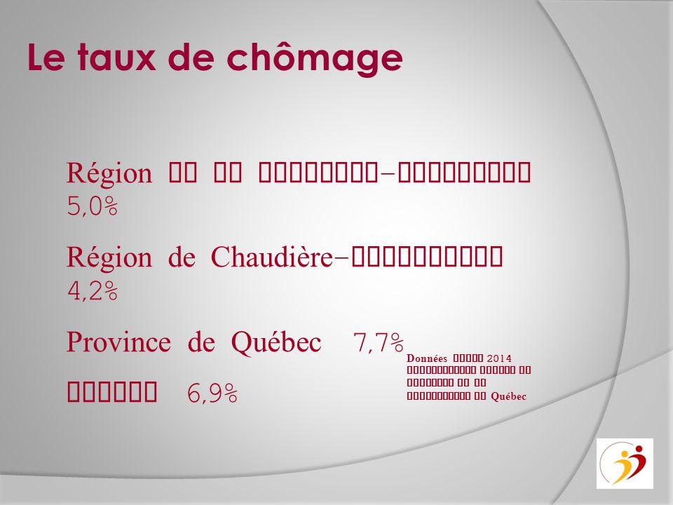 Le taux de chômage Région de la Capitale - Nationale 5,0% Région de Chaudière - Appalaches 4,2% Province de Québec 7,7% Canada 6,9% Données Avril 2014 Statistiques Canada et Institut de la Statistique du Québec