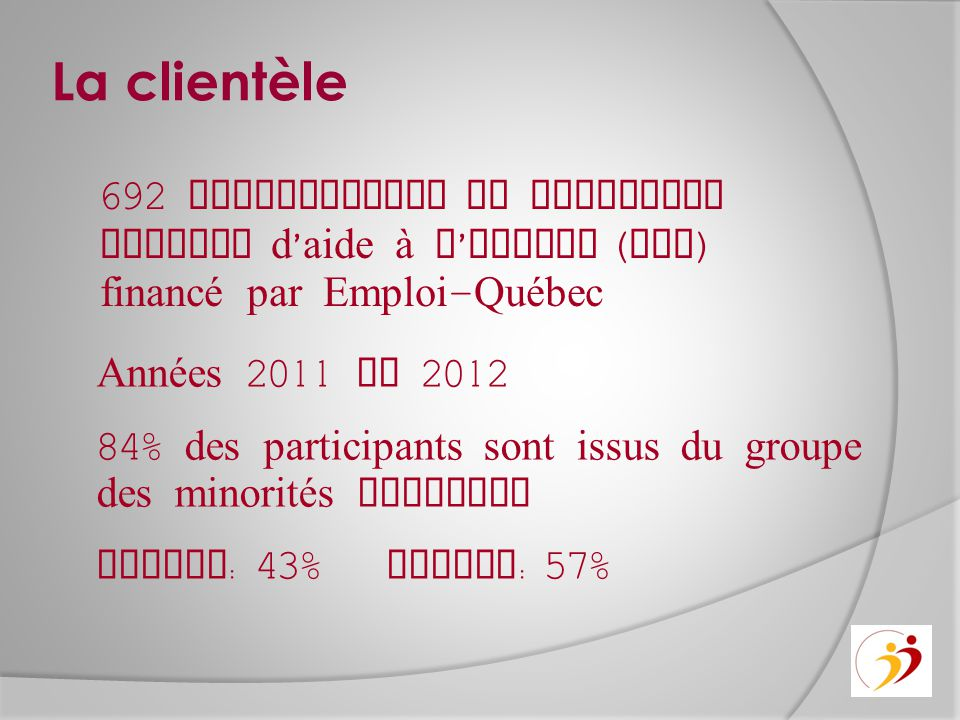 La clientèle Années 2011 et 2012 84% des participants sont issus du groupe des minorités visibles Femmes : 43% Hommes : 57% 692 participants du progra