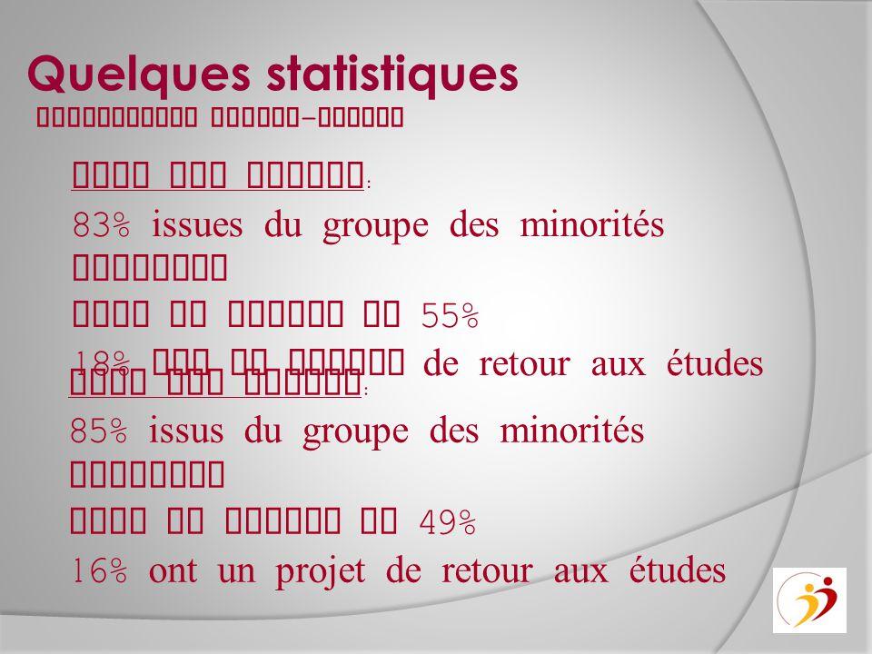 Quelques statistiques Chez les femmes : 83% issues du groupe des minorités visibles Taux en emploi de 55% 18% ont un projet de retour aux études Chez