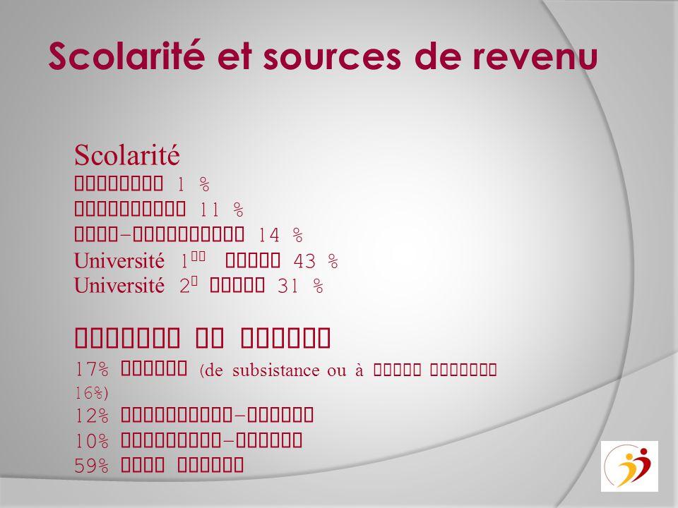 Scolarité et sources de revenu Scolarité Primaire 1 % Secondaire 11 % Post - secondaire 14 % Université 1 er cycle 43 % Université 2 e cycle 31 % Sour