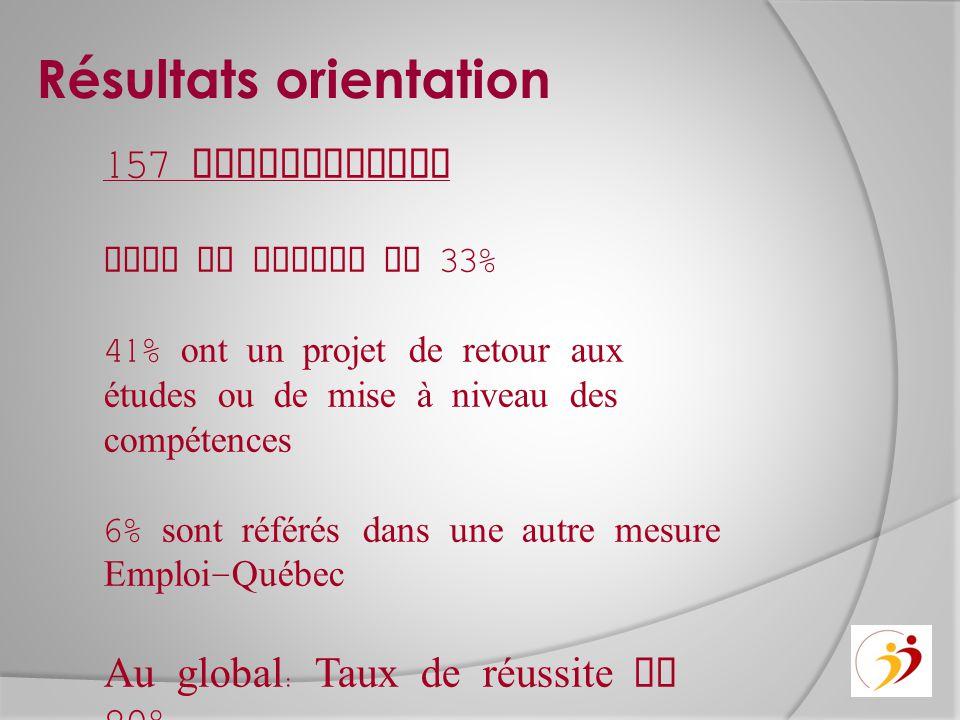 Résultats orientation 157 participants Taux en emploi de 33% 41% ont un projet de retour aux études ou de mise à niveau des compétences 6% sont référés dans une autre mesure Emploi - Québec Au global : Taux de réussite de 80%