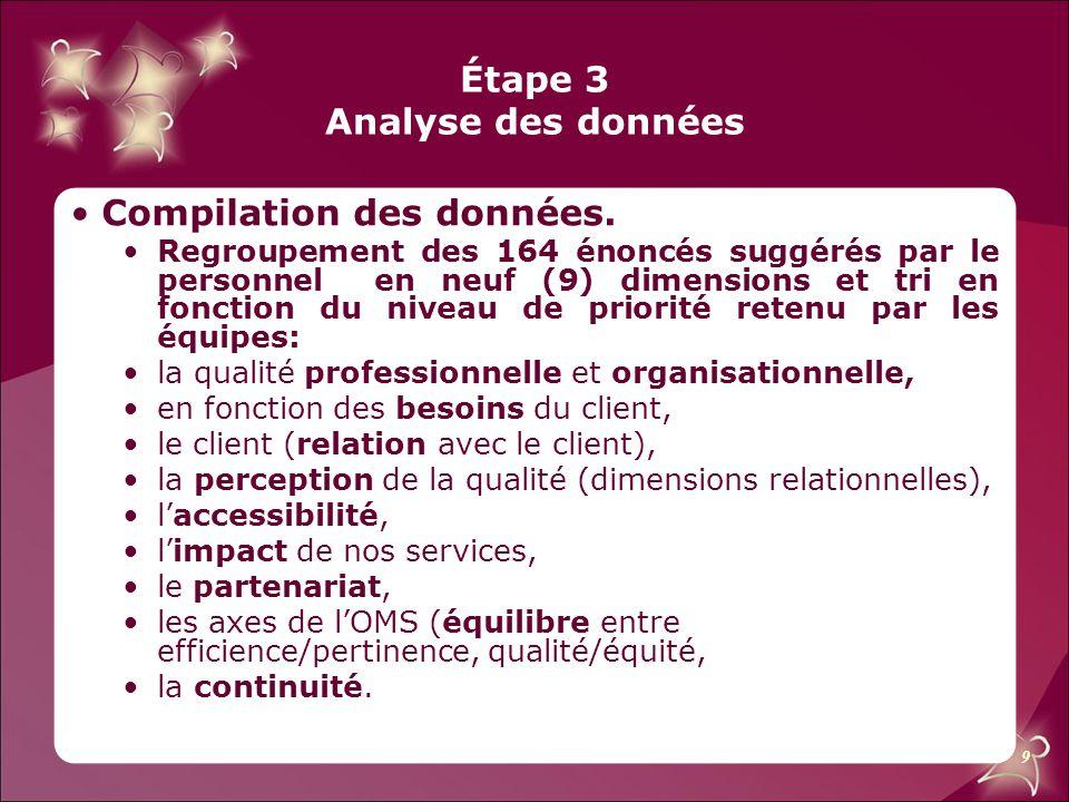 9 Étape 3 Analyse des données Compilation des données. Regroupement des 164 énoncés suggérés par le personnel en neuf (9) dimensions et tri en fonctio
