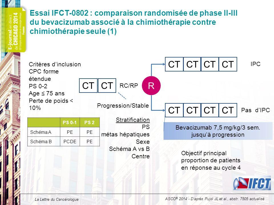 La Lettre du Cancérologue Essai IFCT-0802 : comparaison randomisée de phase II-III du bevacizumab associé à la chimiothérapie contre chimiothérapie seule (2) Etape 1 (n = 147) Randomisation (n = 74) CT seule (n = 37) CT plus Bev (n = 37) P Homme (%)73,568,970,367,60,80 ECOG PS 0-1 (%) 80,391,994,689,20,11 Métas foie (%) 56,550,048,651,4 0,82 Métas os (%)28,633,829,737,80,46 PCDE (%)13,618,921,616,20,55 Perte de poids kg (moyenne  DS) 3,8 ± 4,23,3 ± 4,03,1 ± 4,4 3,4 ± 3,60,96 ASCO ® 2014 - D'après Pujol JL et al., abstr.