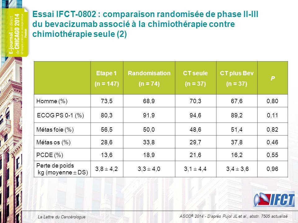 La Lettre du Cancérologue Essai IFCT-0802 : comparaison randomisée de phase II-III du bevacizumab associé à la chimiothérapie contre chimiothérapie seule (3) CT seule (n = 34) CT plus Bev (n = 35) Patients en réponse (%)89,291,9 P1,00 ASCO ® 2014 - D'après Pujol JL et al., abstr.