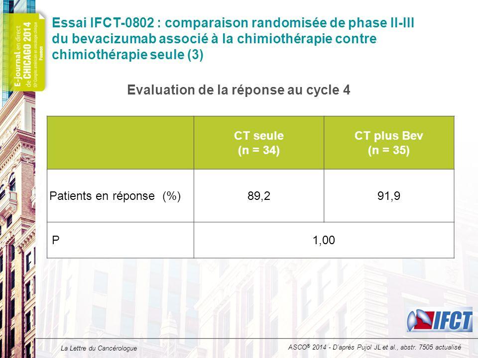 La Lettre du Cancérologue Essai IFCT-0802 : comparaison randomisée de phase II-III du bevacizumab associé à la chimiothérapie contre chimiothérapie seule (4) Probabilité de survie CT seule (n = 37) mSSP = 5,5 mois (IC 95 : 4,9-6,0) CT plus Bev (n = 37) mSSP= 5,3 (IC 95 : 4,8-5,8) HR = 1,05 (IC 95 : 0,67-1,67) ASCO ® 2014 - D'après Pujol JL et al., abstr.