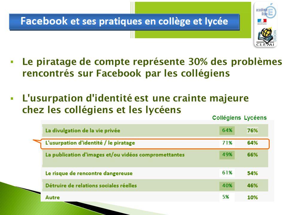  Le piratage de compte représente 30% des problèmes rencontrés sur Facebook par les collégiens  L usurpation d identité est une crainte majeure chez les collégiens et les lycéens Lycéens 64% 71% 49% 40% 61% 5% Collégiens